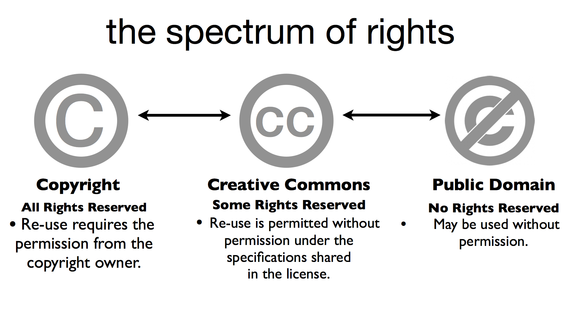 digital copyright basics